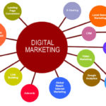 Reasons Why Businesses Need A Digital Marketing Strategy