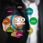 Hire SEO Expert In India for Better SEO Services For Your Business – Solomofy